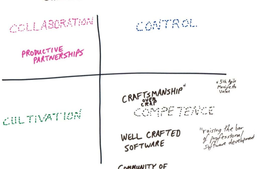 Software Craftsmanship promotes Competence Culture