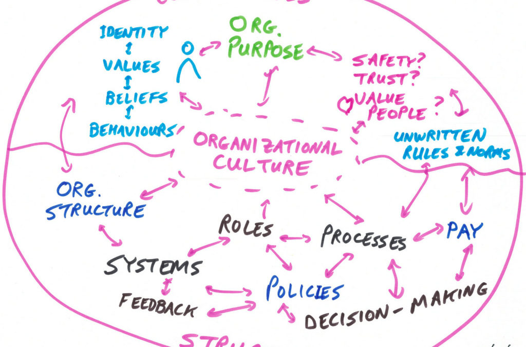 Culture is the Core of Your Organization – V2