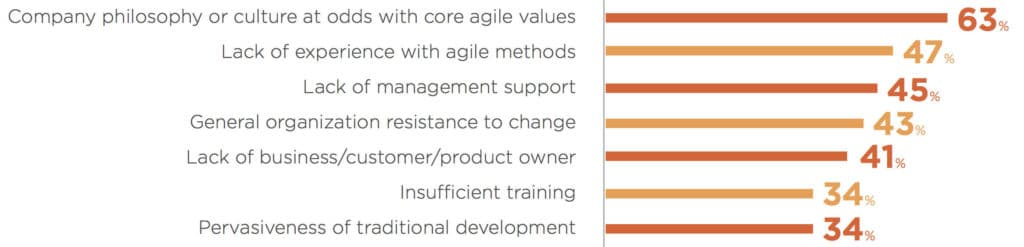 Fact: Agile Failure Disrupting Organizational Performance