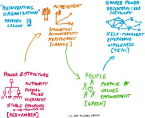 Graphic explaining How To Change Your Organizational Culture
