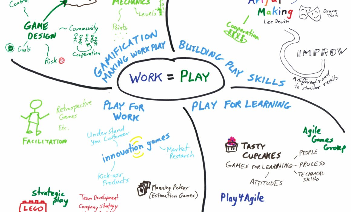 Types of Play Revised