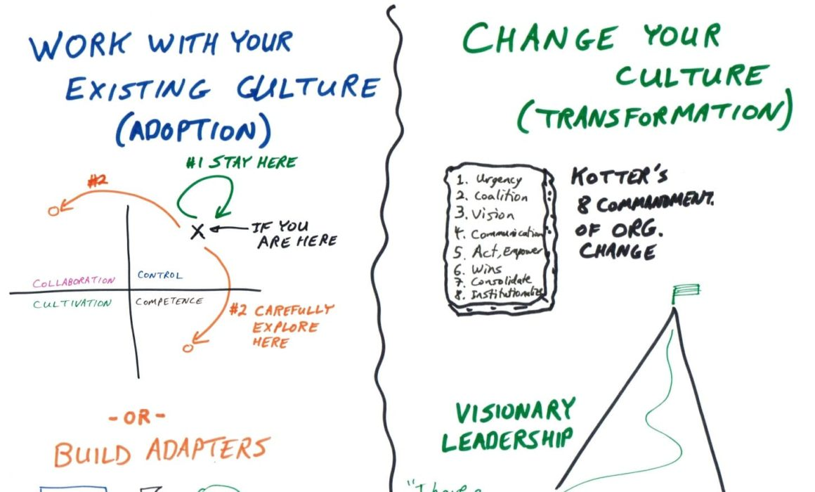 Working with Culture